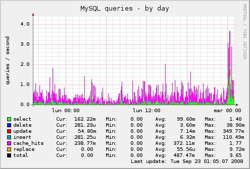 munin-mysql_queries-day