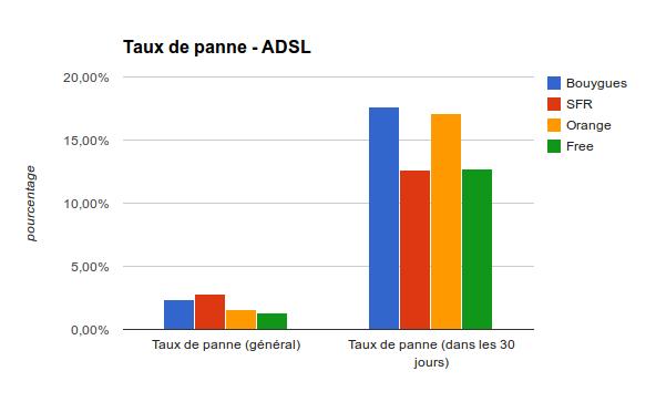 ADSL - Taux de panne