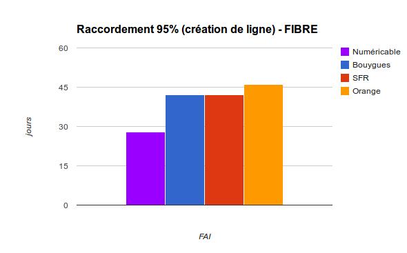 FIBRE - Raccordement_95